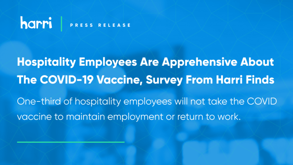 Harri, a leading HCM platform for service industries, reveals that one-third of hospitality employees will not take the COVID-19 vaccine to maintain employment or return to work.
