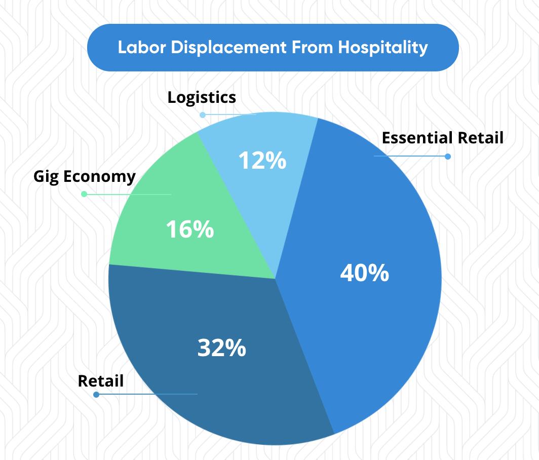 restaurant labor stats